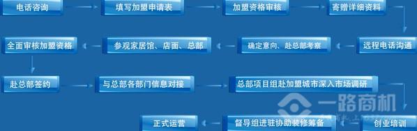 元洲装饰加盟流程
