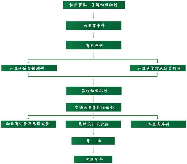 欧瑞妮加盟流程图解