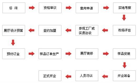 木缘尚品加盟流程图解