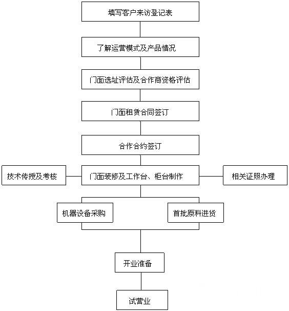 七杯茶奶茶加盟流程
