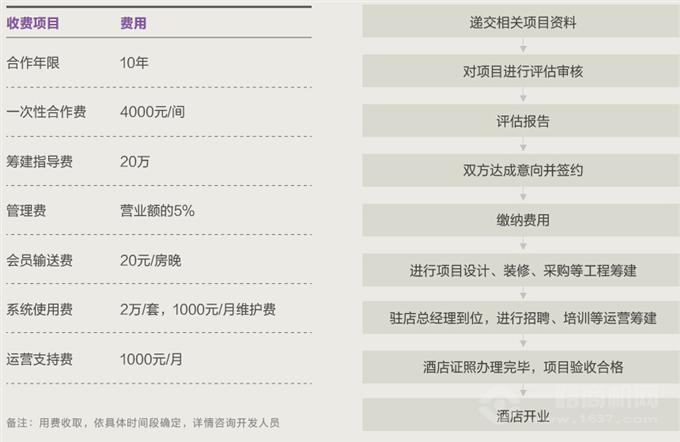 麗枫酒店加盟费用及流程