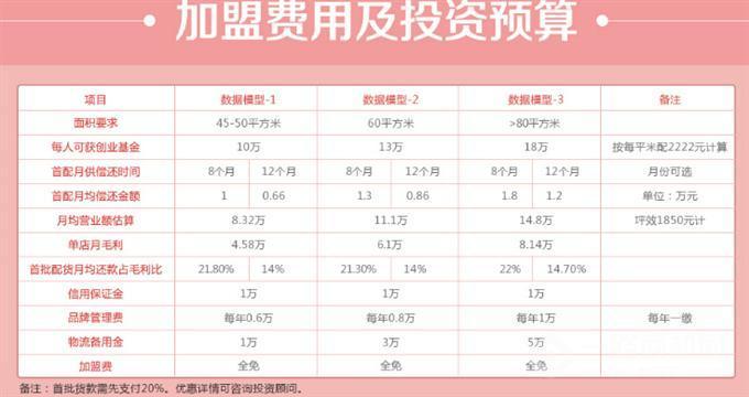 明辉七色花加盟多少钱