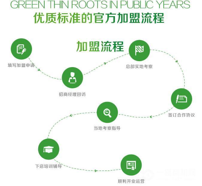 綠瘦美學館加盟流程