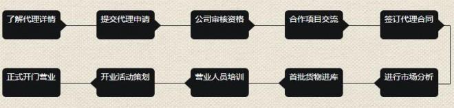 陈李济药业