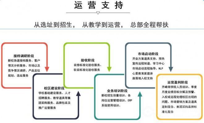 齊峰教育加盟