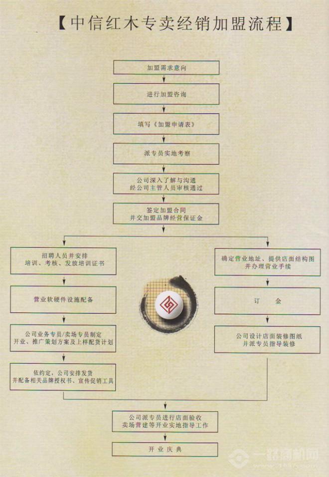 中信红木家具加盟